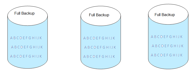 What is Full, Incremental, Differential and Duplicate backups 362