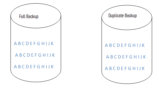 What is Full, Incremental, Differential and Duplicate backups 365