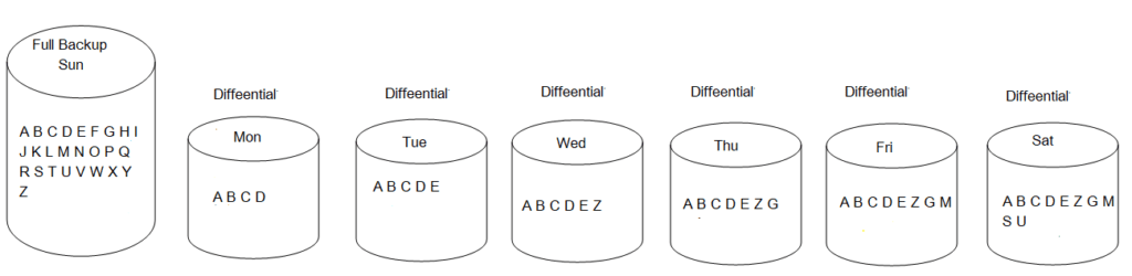 What is Full, Incremental, Differential and Duplicate backups 364