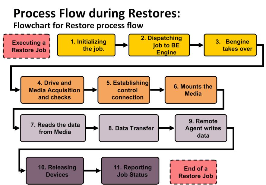 How Veritas Backup Exec restore works? 451