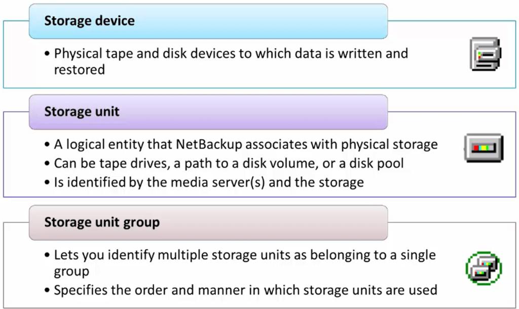 How to configure NetBackup storage unit groups 216