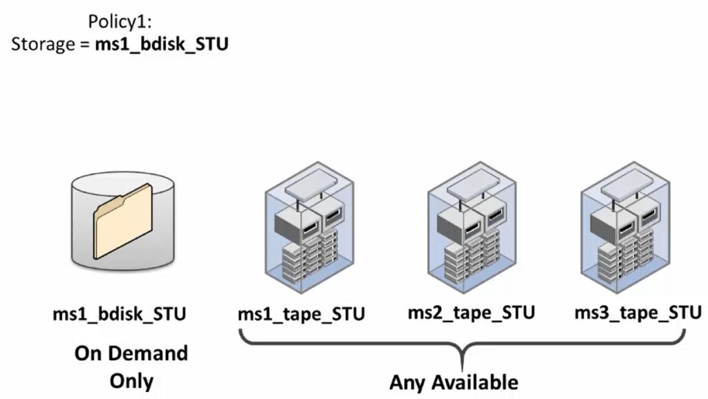 How to configure NetBackup storage unit groups 217