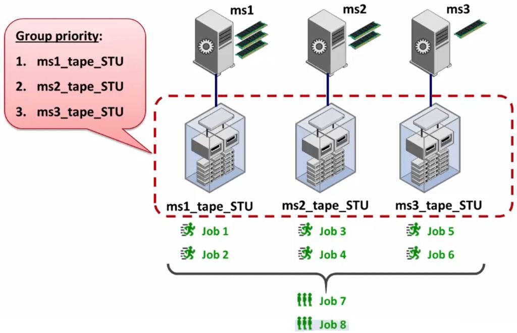 How to configure NetBackup storage unit groups 219