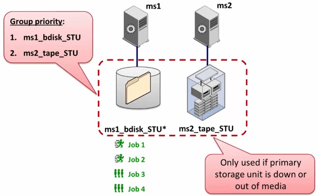 How to configure NetBackup storage unit groups 221