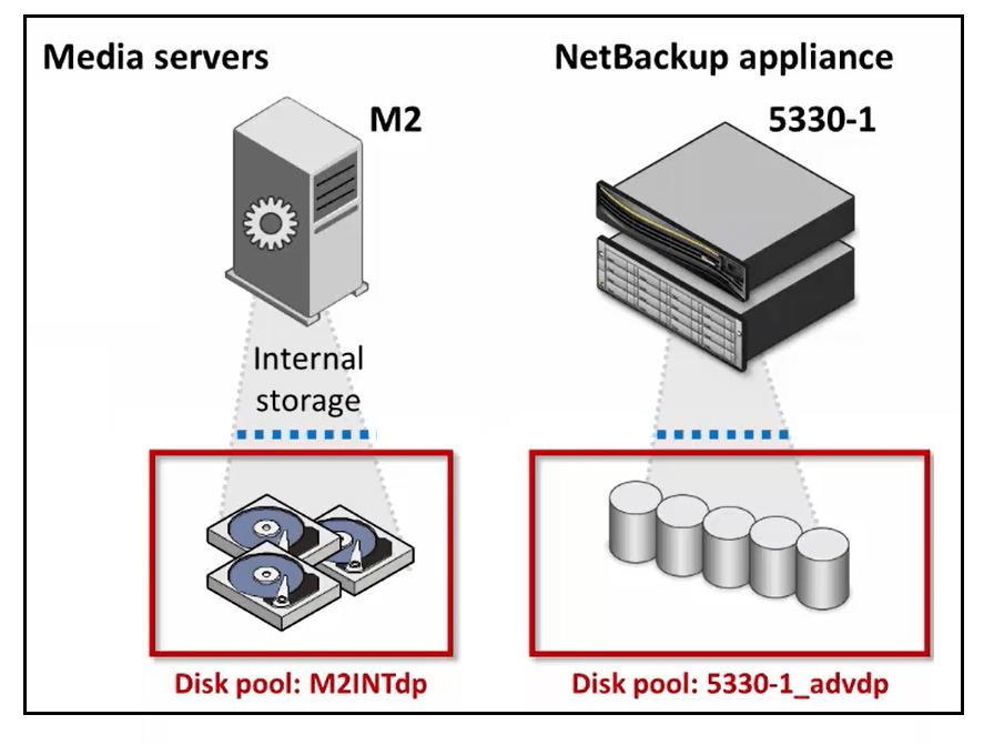 How to create AdvancedDisk Pool in NetBackup? 50