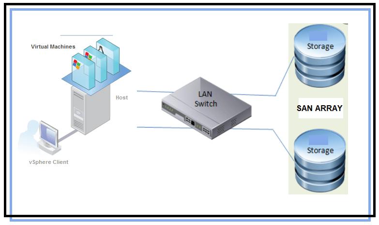 How to Add iSCSI Storage to Datastore in Vmware ESXi 5.5 88